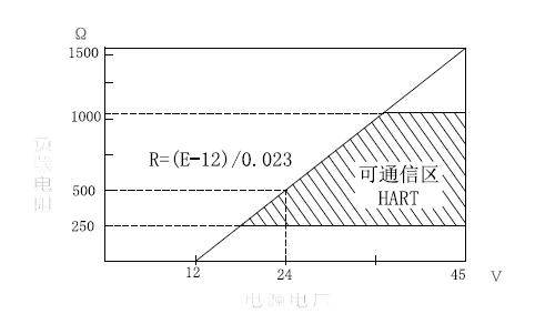 3151HP高静压变送器|智能型高静压变送器|金属电容式高静压变送器技术指标